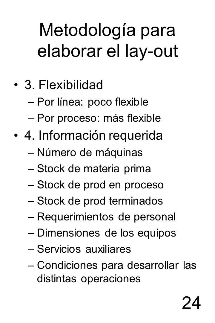 24 Metodología para elaborar el lay-out 3. Flexibilidad –Por línea: poco flexible –Por proceso: más flexible 4. Información requerida –Número de máqui
