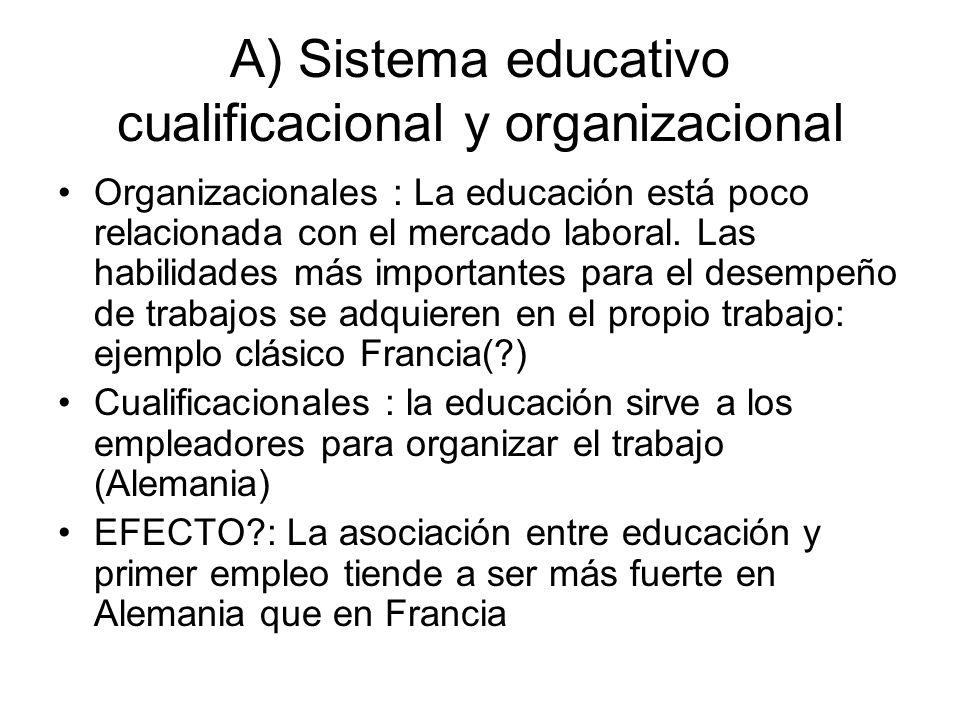 A) Sistema educativo cualificacional y organizacional Organizacionales : La educación está poco relacionada con el mercado laboral. Las habilidades má