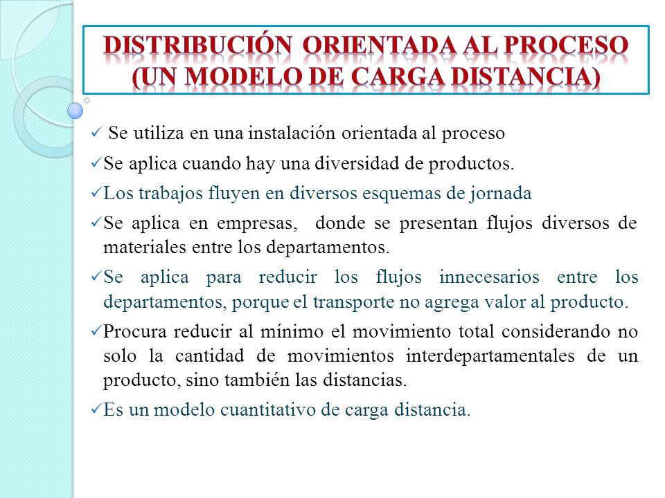 Se utiliza en una instalación orientada al proceso Se aplica cuando hay una diversidad de productos. Los trabajos fluyen en diversos esquemas de jorna
