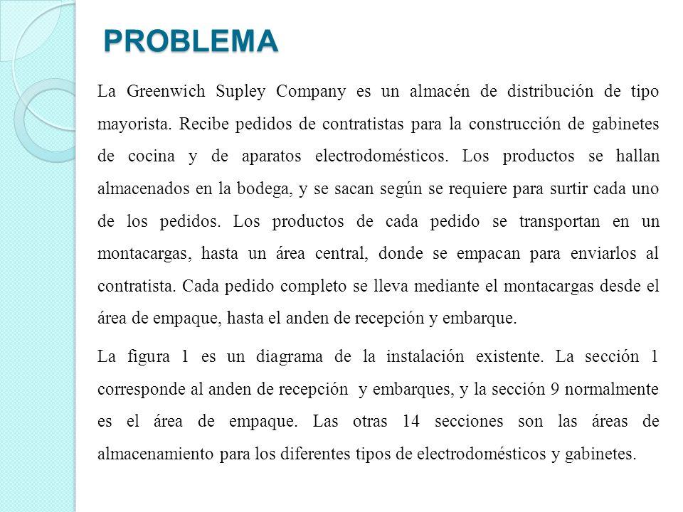 PROBLEMA La Greenwich Supley Company es un almacén de distribución de tipo mayorista. Recibe pedidos de contratistas para la construcción de gabinetes