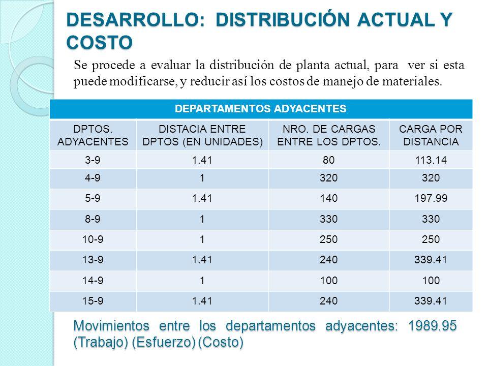 DESARROLLO: DISTRIBUCIÓN ACTUAL Y COSTO Se procede a evaluar la distribución de planta actual, para ver si esta puede modificarse, y reducir así los c