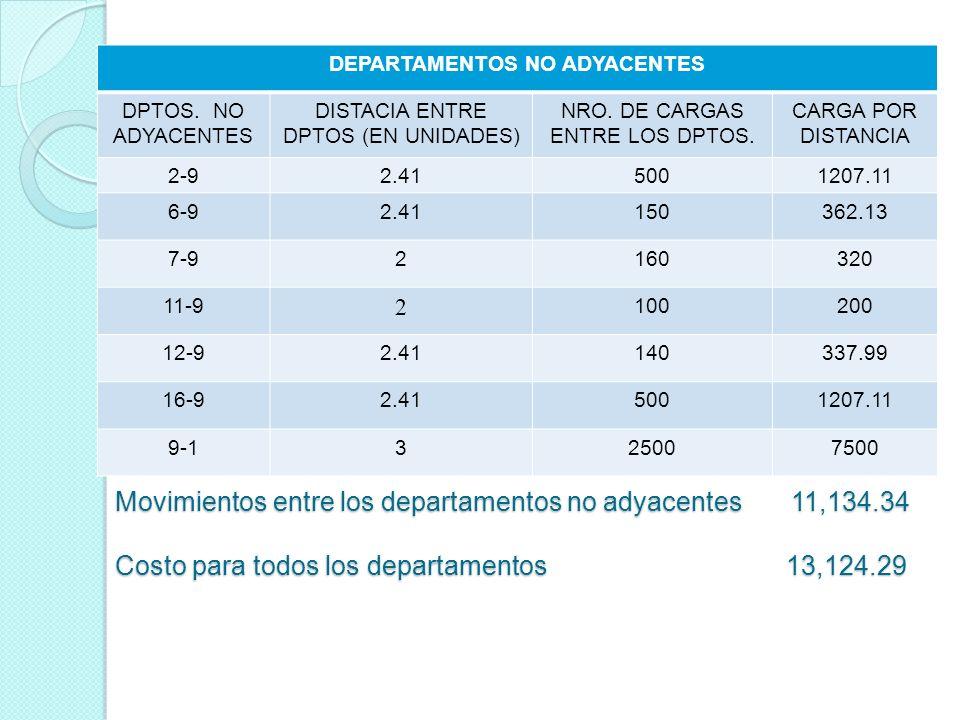 DEPARTAMENTOS NO ADYACENTES DPTOS. NO ADYACENTES DISTACIA ENTRE DPTOS (EN UNIDADES) NRO. DE CARGAS ENTRE LOS DPTOS. CARGA POR DISTANCIA 2-92.415001207