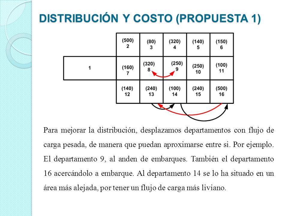 Para mejorar la distribución, desplazamos departamentos con flujo de carga pesada, de manera que puedan aproximarse entre si. Por ejemplo. El departam