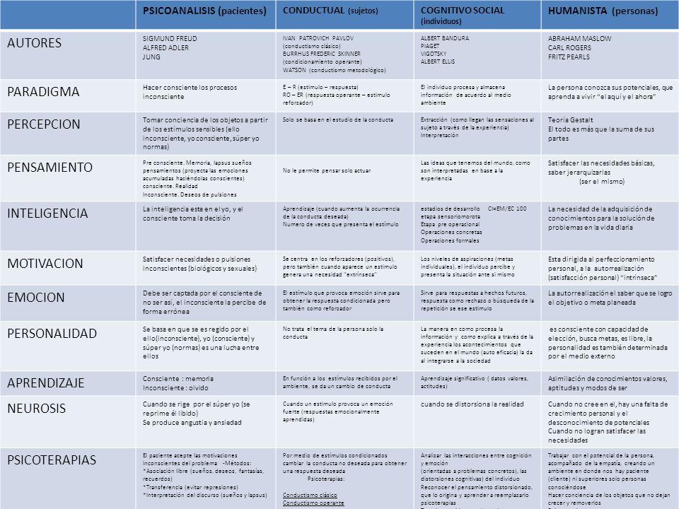 PSICOANALISIS ( pacientes ) CONDUCTUAL (sujetos) COGNITIVO SOCIAL (individuos) HUMANISTA (personas) AUTORES SIGMUND FREUD ALFRED ADLER JUNG IVAN PATRO