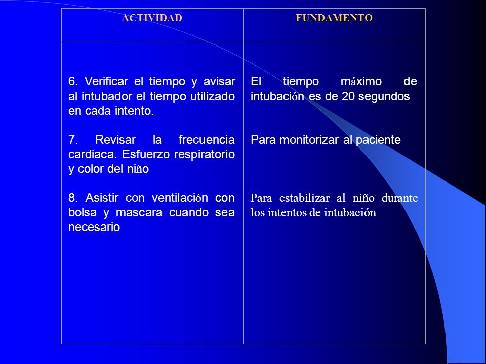ACTIVIDADFUNDAMENTO 6. Verificar el tiempo y avisar al intubador el tiempo utilizado en cada intento. 7. Revisar la frecuencia cardiaca. Esfuerzo resp