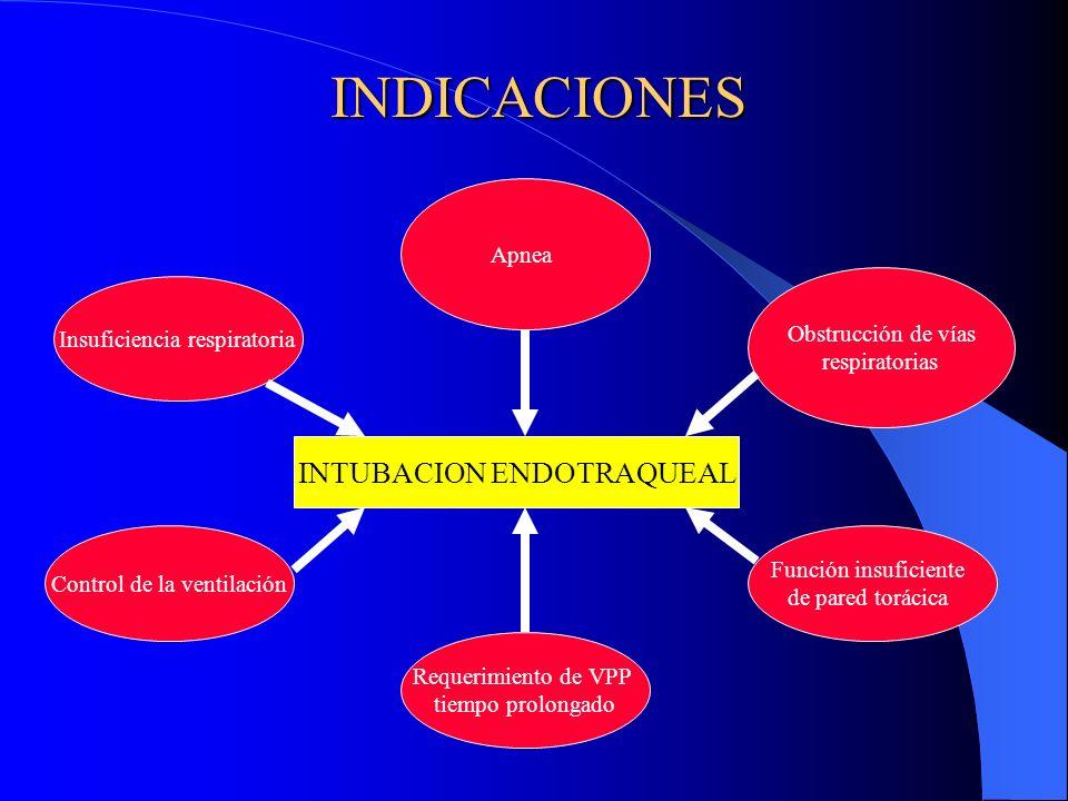 INTUBACION ENDOTRAQUEAL Apnea Insuficiencia respiratoria Función insuficiente de pared torácica Requerimiento de VPP tiempo prolongado Control de la v