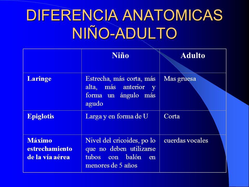 DIFERENCIA ANATOMICAS NIÑO-ADULTO NiñoAdulto LaringeEstrecha, más corta, más alta, más anterior y forma un ángulo más agudo Mas gruesa EpiglotisLarga