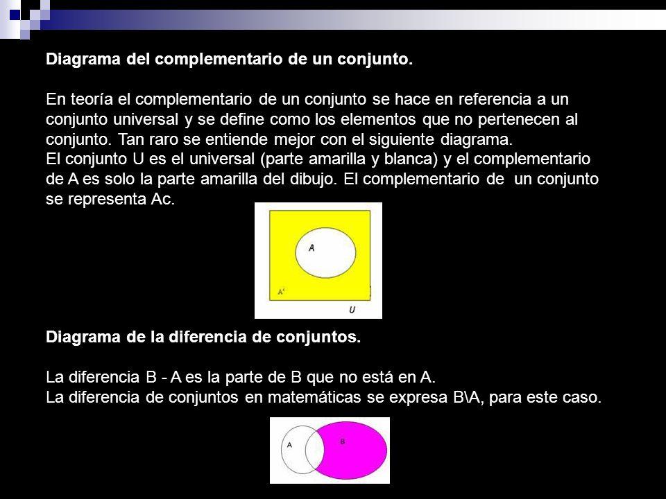 Diagrama del complementario de un conjunto. En teoría el complementario de un conjunto se hace en referencia a un conjunto universal y se define como