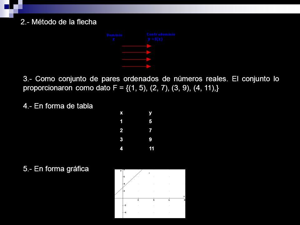 2.- Método de la flecha 3.- Como conjunto de pares ordenados de números reales. El conjunto lo proporcionaron como dato F = {(1, 5), (2, 7), (3, 9), (