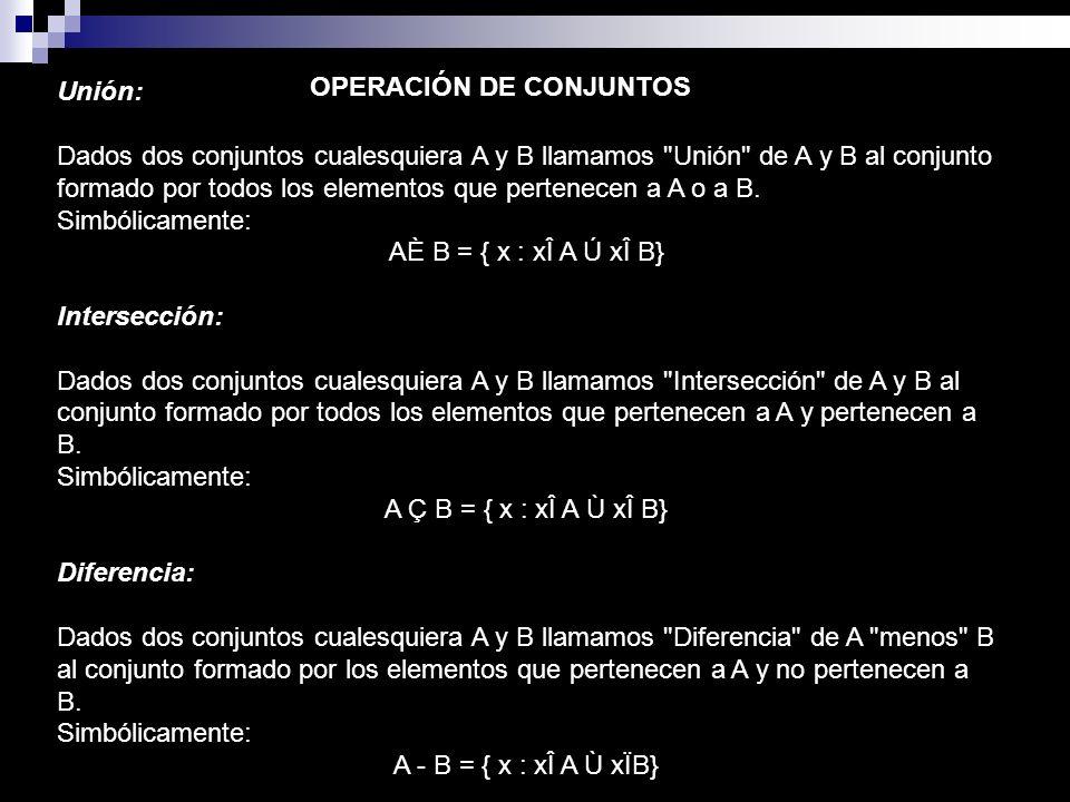 Complemento: Dados dos conjuntos cualesquiera A y B con BÌ A (B Subconjunto de A) llamamos Complemento de B respecto a A al conjunto de elementos que pertenecen a A y no a B, esto es lo que le falta a B para ser igual a A.