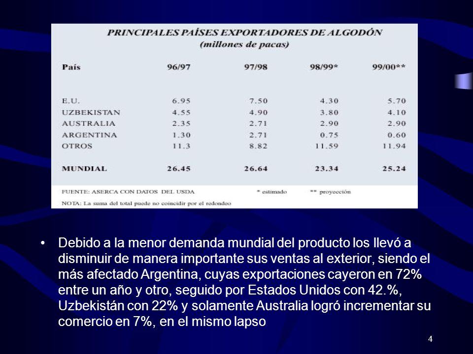 4 Debido a la menor demanda mundial del producto los llevó a disminuir de manera importante sus ventas al exterior, siendo el más afectado Argentina,