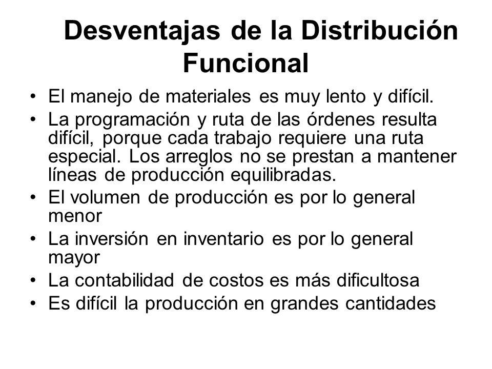 Desventajas de la Distribución Funcional El manejo de materiales es muy lento y difícil. La programación y ruta de las órdenes resulta difícil, porque