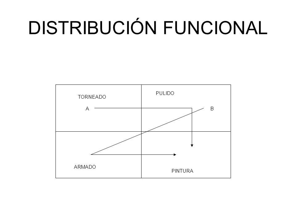 DISTRIBUCIÓN FUNCIONAL TORNEADO PULIDO ARMADO PINTURA AB