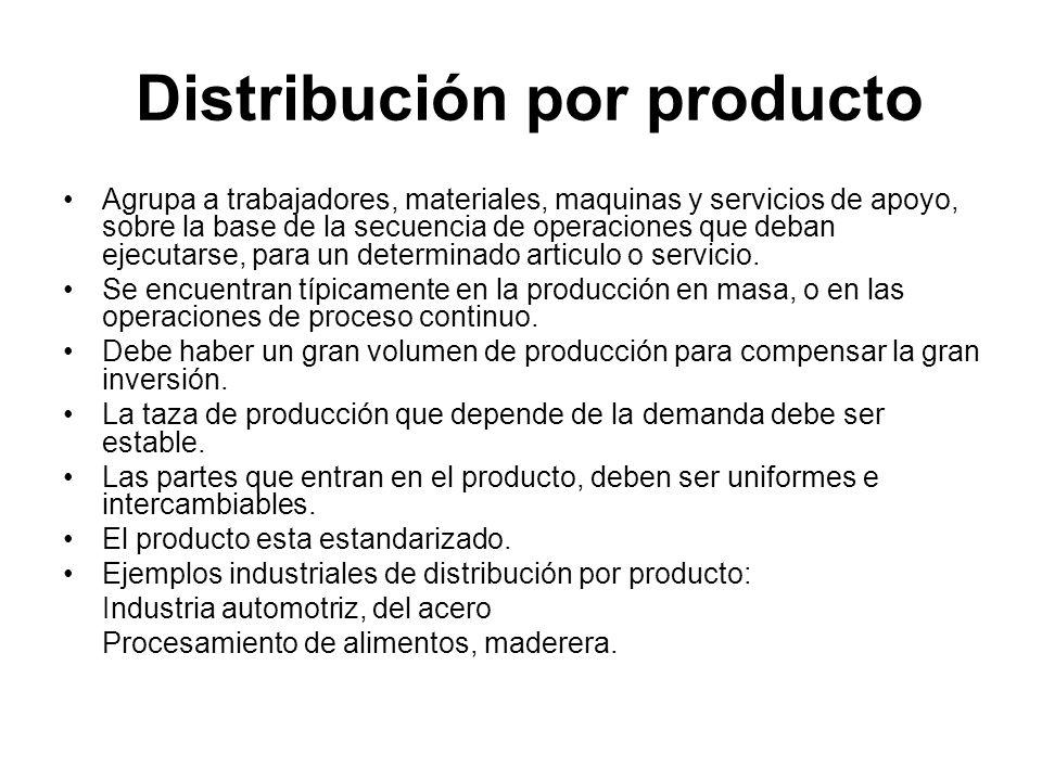 Distribución por producto Agrupa a trabajadores, materiales, maquinas y servicios de apoyo, sobre la base de la secuencia de operaciones que deban eje