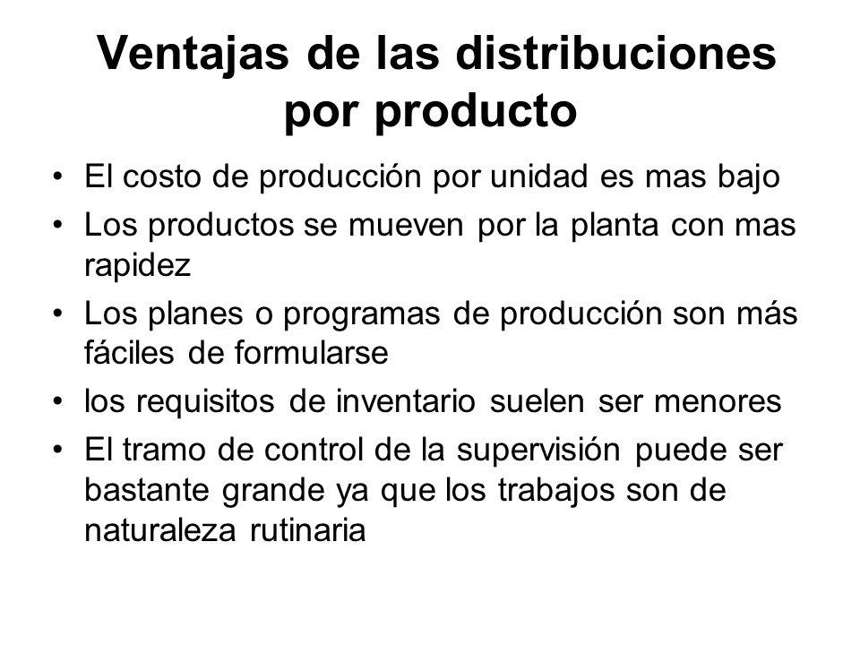 Ventajas de las distribuciones por producto El costo de producción por unidad es mas bajo Los productos se mueven por la planta con mas rapidez Los pl