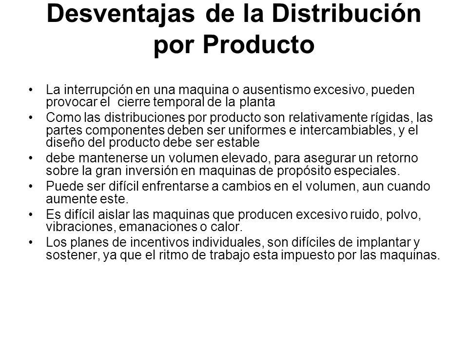 Desventajas de la Distribución por Producto La interrupción en una maquina o ausentismo excesivo, pueden provocar el cierre temporal de la planta Como