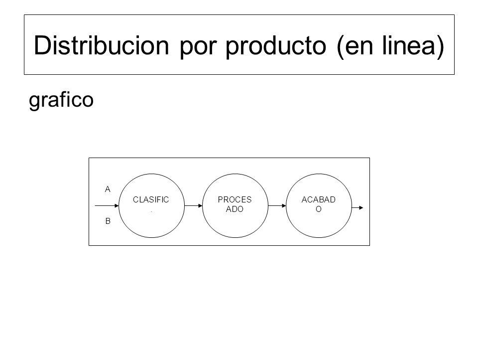 grafico Distribucion por producto (en linea) CLASIFIC. PROCES ADO ACABAD O A B
