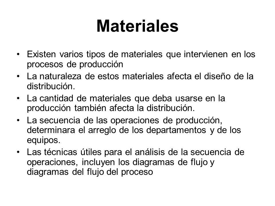 Materiales Existen varios tipos de materiales que intervienen en los procesos de producción La naturaleza de estos materiales afecta el diseño de la d
