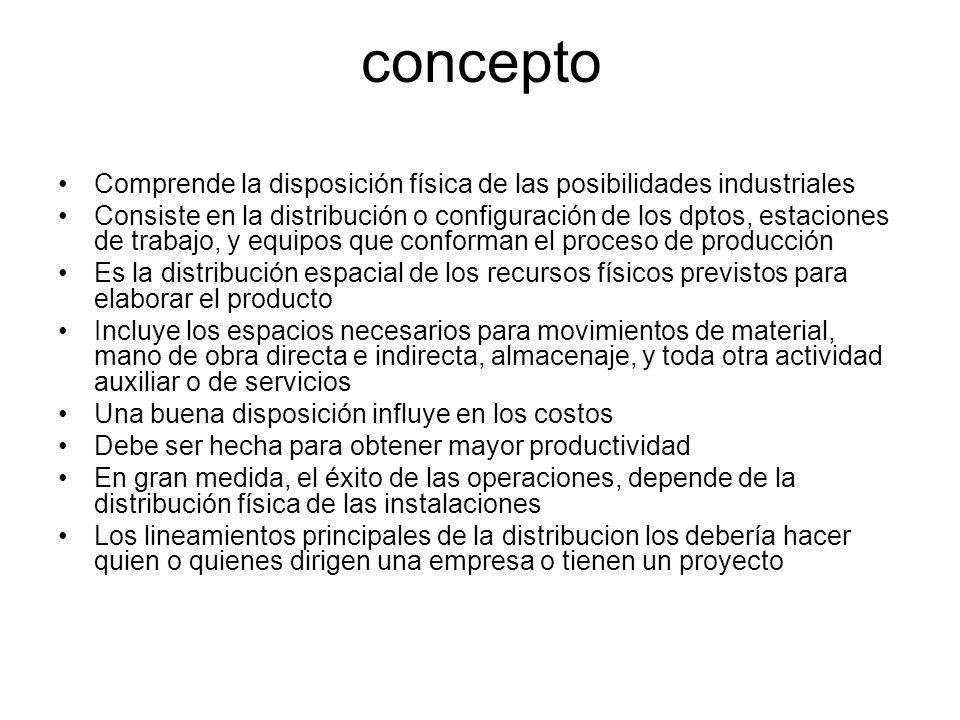 concepto Comprende la disposición física de las posibilidades industriales Consiste en la distribución o configuración de los dptos, estaciones de tra