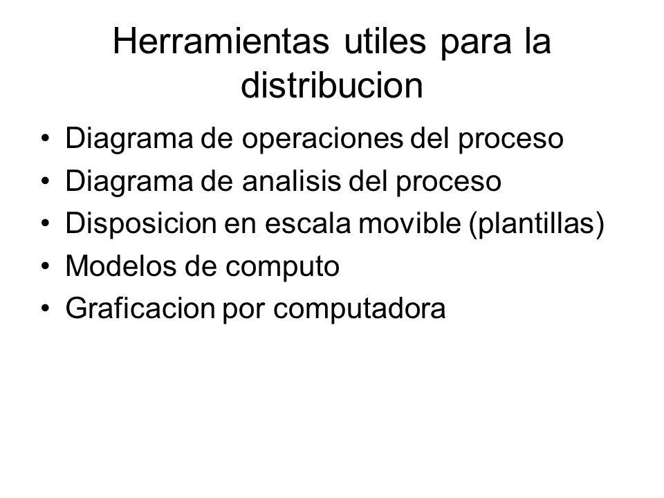 Herramientas utiles para la distribucion Diagrama de operaciones del proceso Diagrama de analisis del proceso Disposicion en escala movible (plantilla