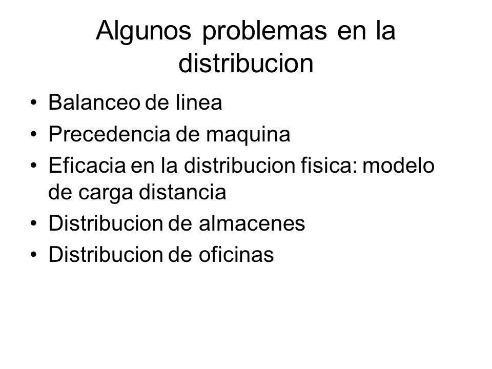 Algunos problemas en la distribucion Balanceo de linea Precedencia de maquina Eficacia en la distribucion fisica: modelo de carga distancia Distribuci