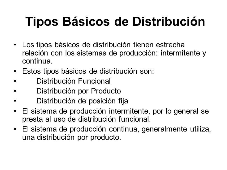 Tipos Básicos de Distribución Los tipos básicos de distribución tienen estrecha relación con los sistemas de producción: intermitente y continua. Esto