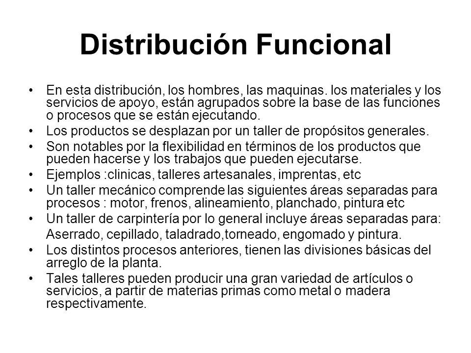 Distribución Funcional En esta distribución, los hombres, las maquinas. los materiales y los servicios de apoyo, están agrupados sobre la base de las