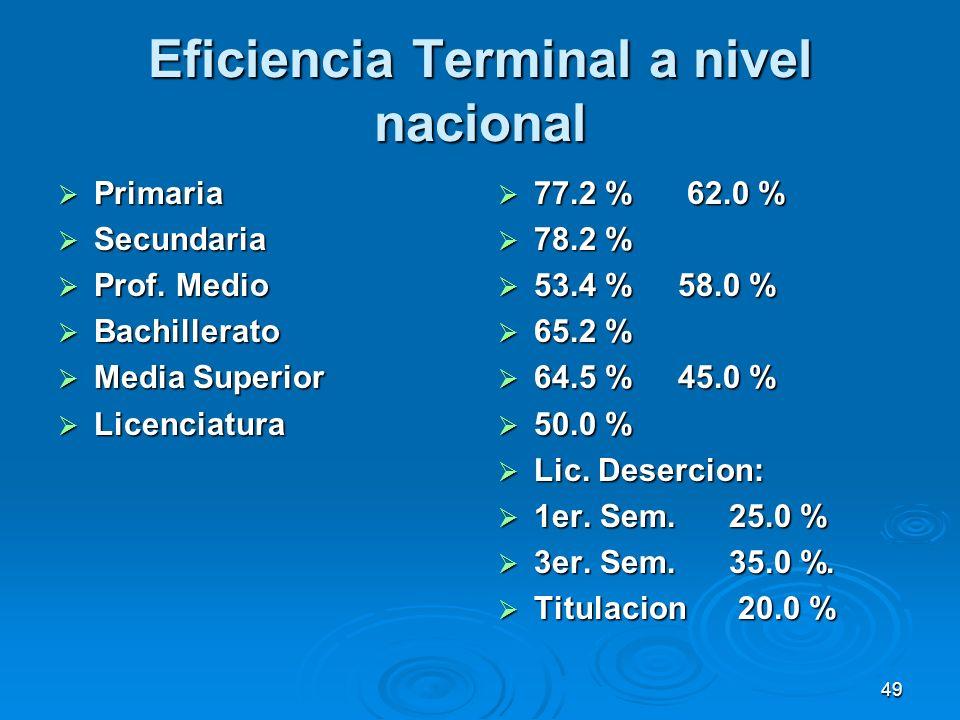 49 Eficiencia Terminal a nivel nacional Primaria Primaria Secundaria Secundaria Prof. Medio Prof. Medio Bachillerato Bachillerato Media Superior Media