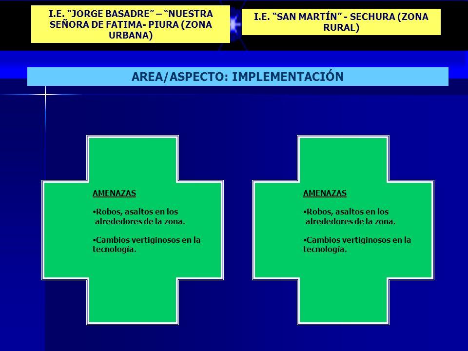 I.E. JORGE BASADRE – NUESTRA SEÑORA DE FATIMA- PIURA (ZONA URBANA) I.E. SAN MARTÍN - SECHURA (ZONA RURAL) AREA/ASPECTO: IMPLEMENTACIÓN OPORTUNIDADES A