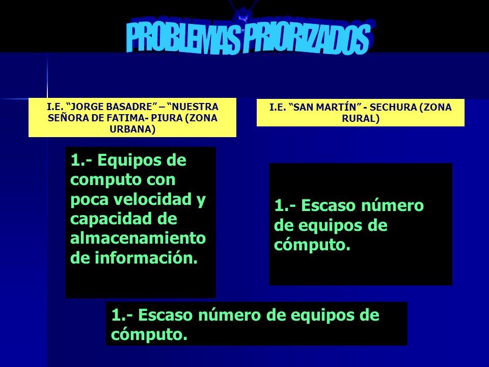 I.E. JORGE BASADRE – NUESTRA SEÑORA DE FATIMA- PIURA (ZONA URBANA) I.E. SAN MARTÍN - SECHURA (ZONA RURAL) AREA/ASPECTO: IMPLEMENTACIÓN AMENAZAS Robos,