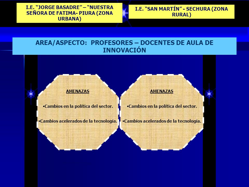 3.2.) Valores y Actitudes. I.E. JORGE BASADRE – NUESTRA SEÑORA DE FATIMA- PIURA (ZONA URBANA) I.E. SAN MARTÍN - SECHURA (ZONA RURAL) OPORTUNIDADES Ali