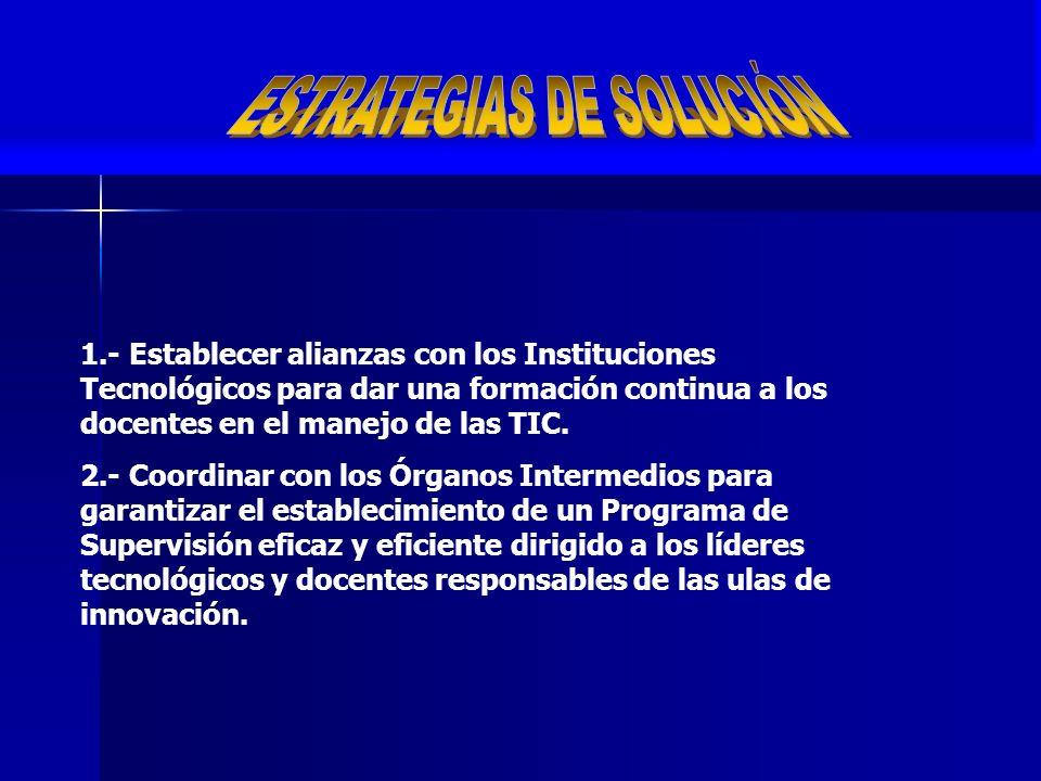 1.- Escaso conocimiento de los profesores en el manejo de las Tecnologías de la Información y Comunicación. 2.- Ausencia de programas de réplicas de l