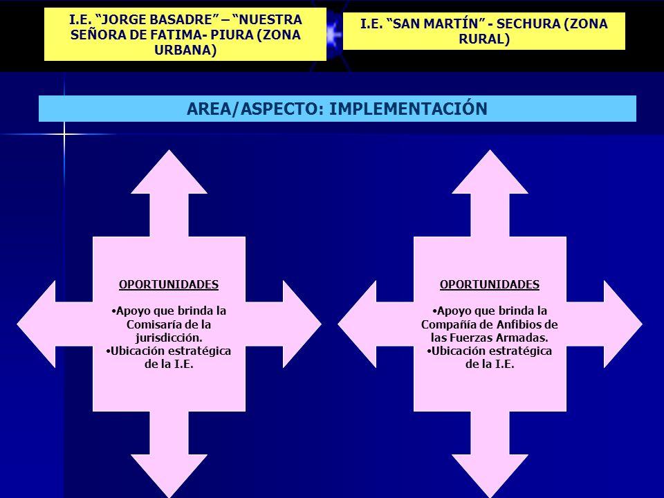 I.E. JORGE BASADRE – NUESTRA SEÑORA DE FATIMA- PIURA (ZONA URBANA) I.E. SAN MARTÍN - SECHURA (ZONA RURAL) AREA/ASPECTO: IMPLEMENTACIÓN DEBILIDADES Ins