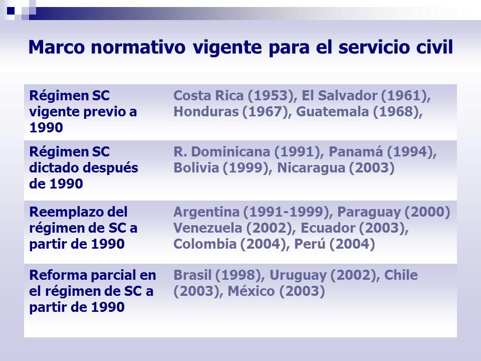 Marco normativo vigente para el servicio civil Régimen SC vigente previo a 1990 Costa Rica (1953), El Salvador (1961), Honduras (1967), Guatemala (196