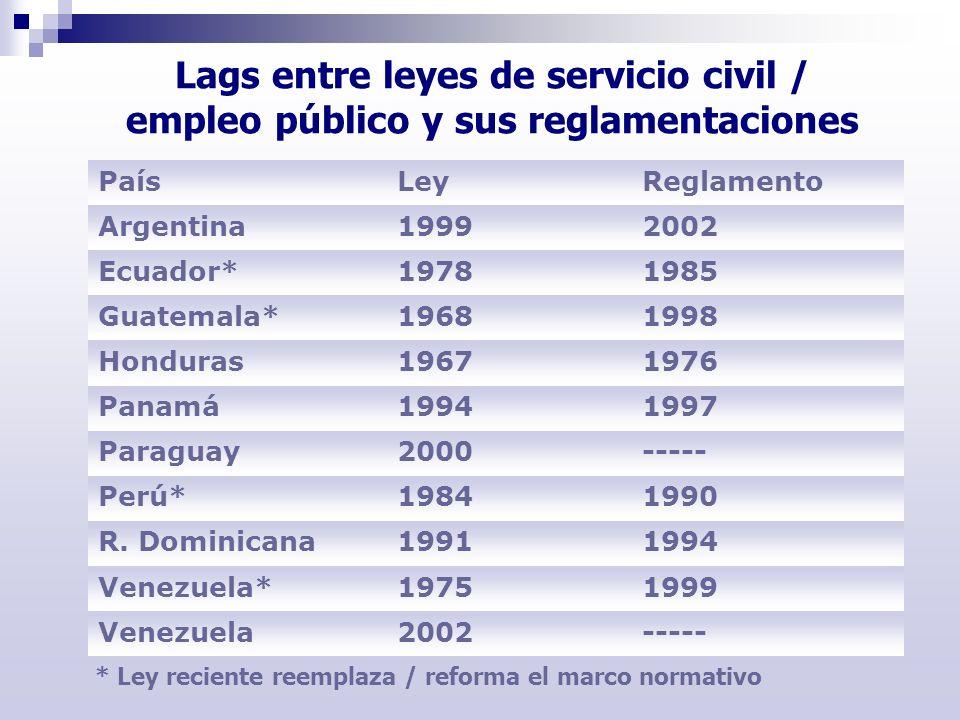 Lags entre leyes de servicio civil / empleo público y sus reglamentaciones PaísLeyReglamento Argentina19992002 Ecuador*19781985 Guatemala*19681998 Hon