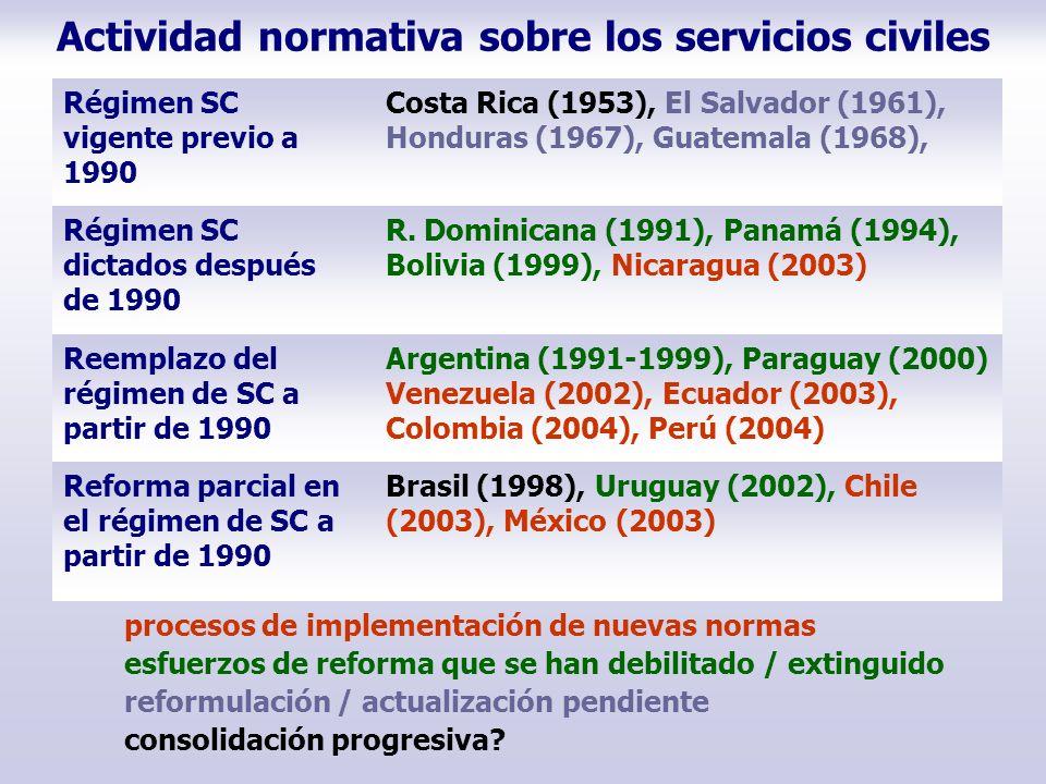 Actividad normativa sobre los servicios civiles Régimen SC vigente previo a 1990 Costa Rica (1953), El Salvador (1961), Honduras (1967), Guatemala (19