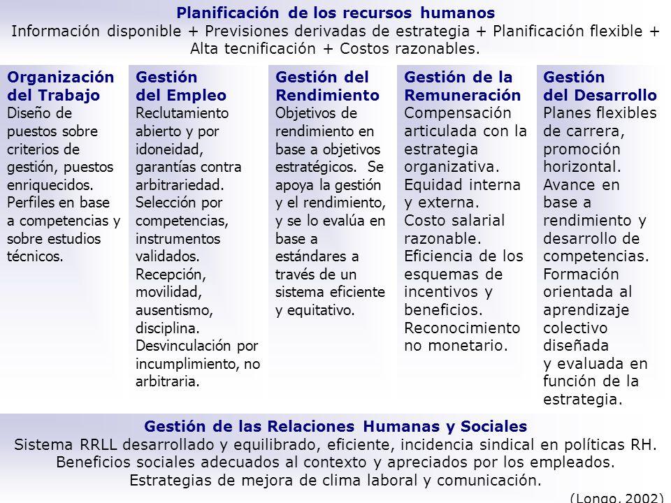 Planificación de los recursos humanos Información disponible + Previsiones derivadas de estrategia + Planificación flexible + Alta tecnificación + Cos