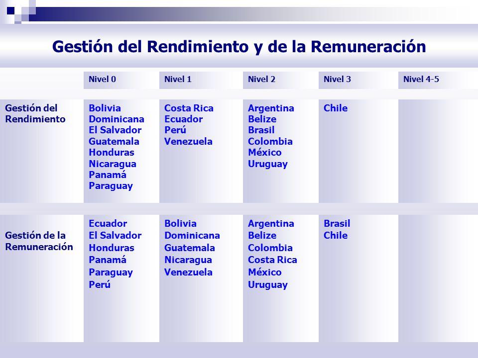 Gestión del Rendimiento y de la Remuneración Gestión del Rendimiento Bolivia Dominicana El Salvador Guatemala Honduras Nicaragua Panamá Paraguay Costa