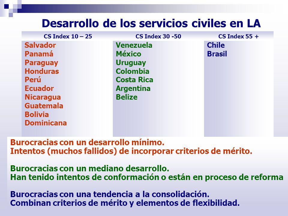 Mexico Uruguay Chile Colombia Chile Argentina Desarrollo de los servicios civiles en LA CS Index 10 – 25CS Index 30 -50CS Index 55 + Salvador Panamá P