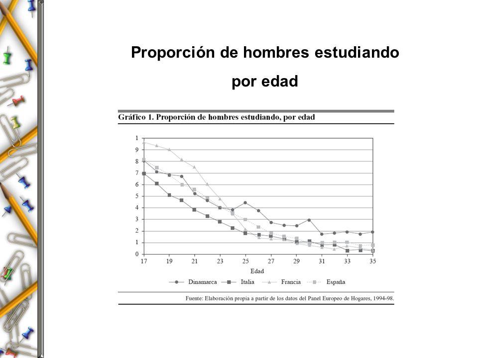 Proporción de hombres estudiando por edad
