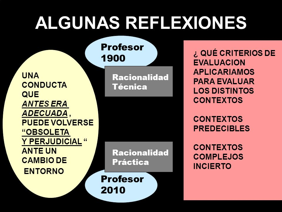 ALGUNAS REFLEXIONES UNA CONDUCTA QUE ANTES ERA ADECUADA, PUEDE VOLVERSE OBSOLETA Y PERJUDICIAL ANTE UN CAMBIO DE ENTORNO Profesor 1900 Profesor 2010 R