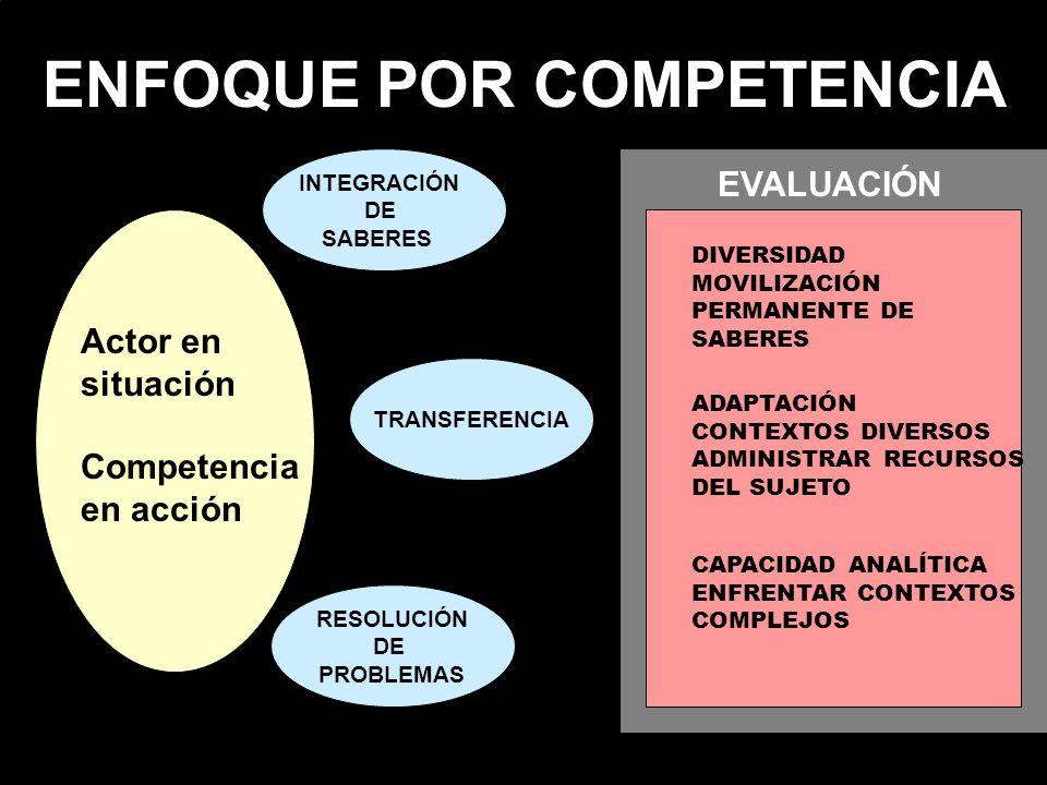 ENFOQUE POR COMPETENCIA Actor en situación Competencia en acción INTEGRACIÓN DE SABERES TRANSFERENCIA RESOLUCIÓN DE PROBLEMAS EVALUACIÓN DIVERSIDAD MO