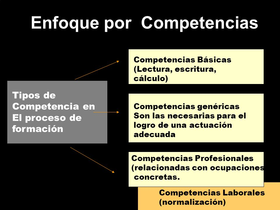 Enfoque por Competencias Tipos de Competencia en El proceso de formación Competencias Básicas (Lectura, escritura, cálculo) Competencias genéricas Son