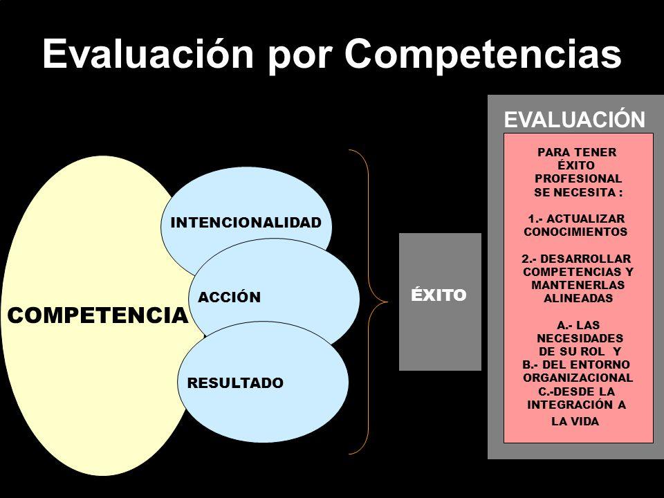 Evaluación por Competencias COMPETENCIA INTENCIONALIDAD ACCIÓN RESULTADO ÉXITO EVALUACIÓN PARA TENER ÉXITO PROFESIONAL SE NECESITA : 1.- ACTUALIZAR CO