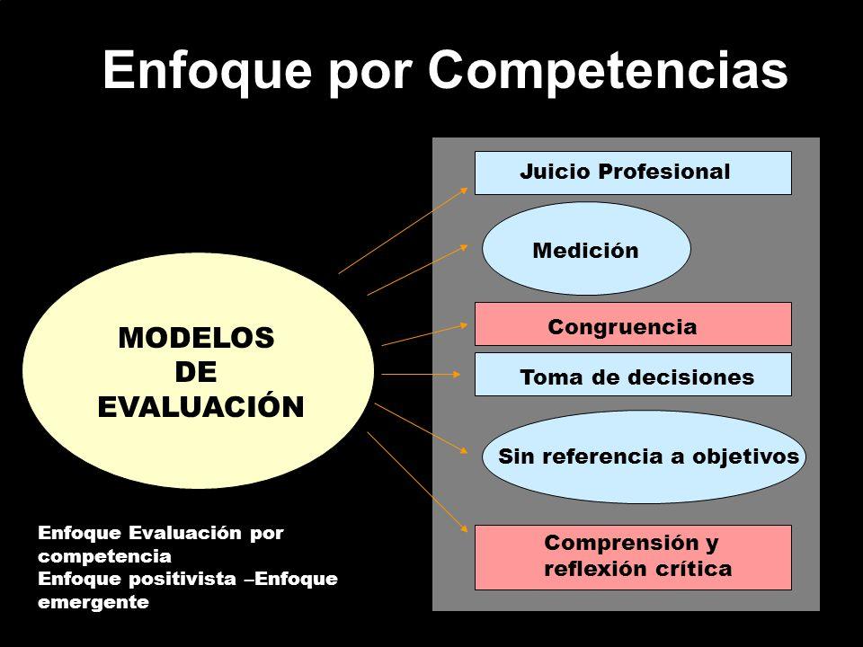 Enfoque por Competencias MODELOS DE EVALUACIÓN Juicio Profesional Medición Congruencia Toma de decisiones Sin referencia a objetivos Comprensión y ref