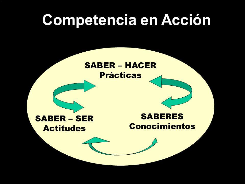 Competencia en Acción SABER – HACER Prácticas SABERES Conocimientos SABER – SER Actitudes