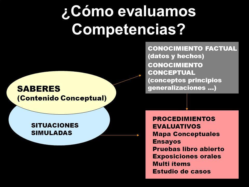 ¿Cómo evaluamos Competencias? CONOCIMIENTO FACTUAL (datos y hechos) CONOCIMIENTO CONCEPTUAL (conceptos principios generalizaciones...) PROCEDIMIENTOS