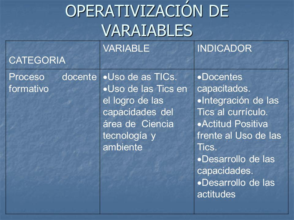 OPERATIVIZACIÓN DE VARAIABLES CATEGORIA VARIABLEINDICADOR Proceso docente formativo Uso de as TICs. Uso de las Tics en el logro de las capacidades del