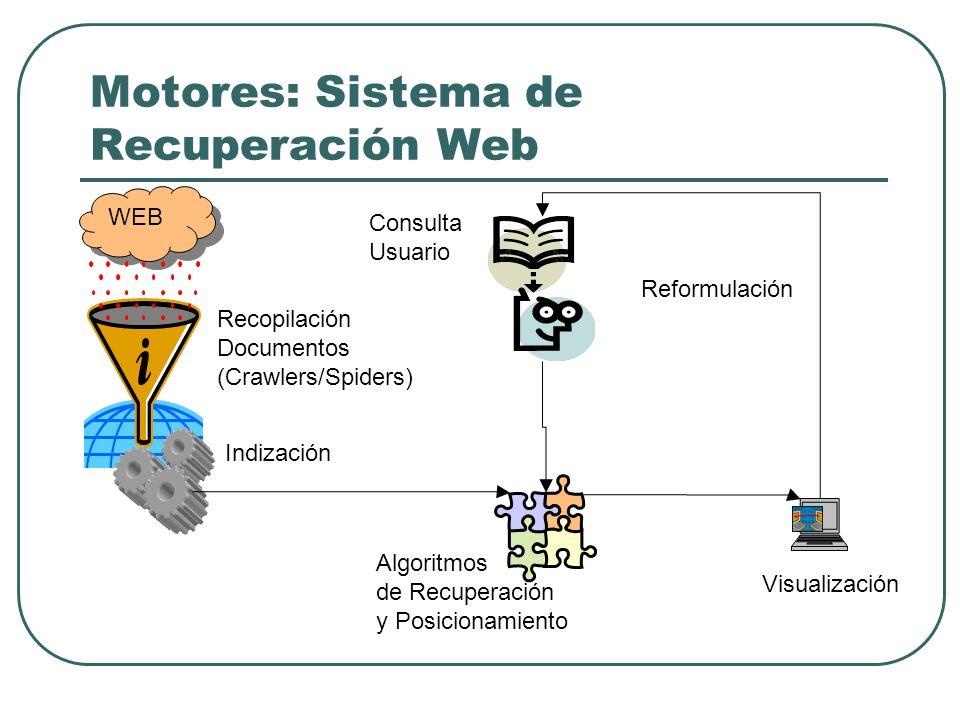 Motores: Sistema de Recuperación Web Recopilación Documentos (Crawlers/Spiders) Indización WEB Consulta Usuario Algoritmos de Recuperación y Posiciona