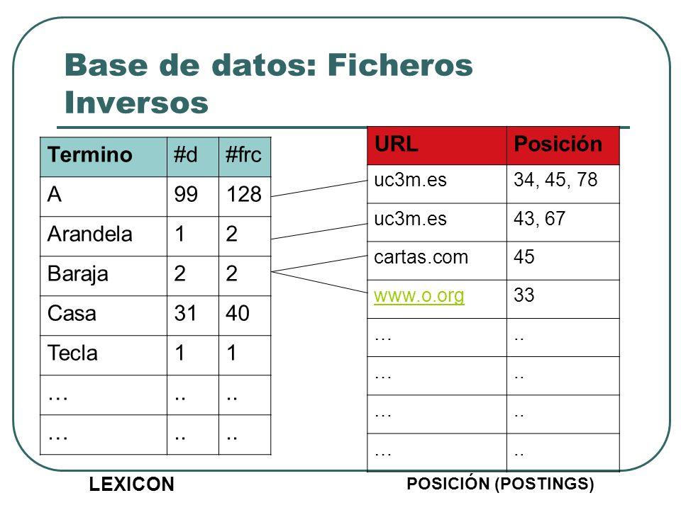 Base de datos: Ficheros Inversos Termino#d#frc A99128 Arandela12 Baraja22 Casa3140 Tecla11 ….. … URLPosición uc3m.es34, 45, 78 uc3m.es43, 67 cartas.co